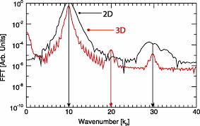 simulation results showing the fast fourier transform of the laser field in a 2d black and 3d red simulation after a propagation distance 145c ωp