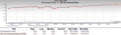 Is Fiat Chrysler Fcau A Great Stock For Value Investors