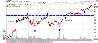 Level 2 Stock Quotes Extraordinary Technical Analysis Support And Resistance