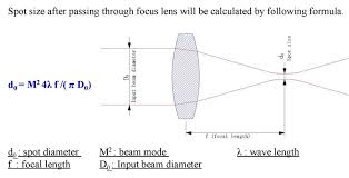 f theta input output spot calculation