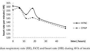 Median Respiratory Rate Rr Fio2 And Heart Rate Hr