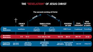 John Hagee Revelation Timeline Related Keywords