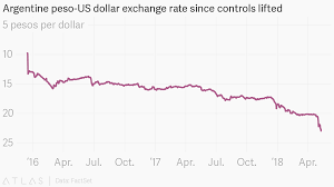 Argentine Peso To Dollar Chart Argentine Peso Us Dollar Exchange Rate Since Controls Lifted
