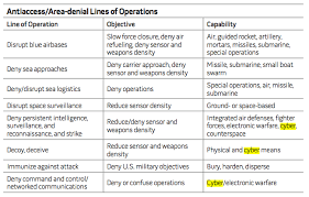 The Dutch Defense Cyber Command A New Operational