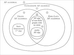 A U B U C Venn Diagram Venn Diagram Algebra Kadil Carpentersdaughter Co