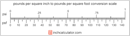 Psig To Psi Converter Chart Pounds Per Square Inch To Pounds Per Square Foot Conversion