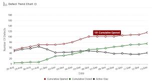 Defect Trend Chart In Excel Defect Trend Quickscrum Tool Quickscrum