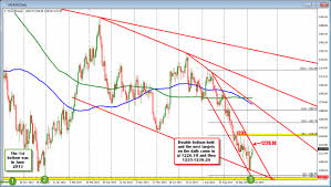 Myvideo Charts Gold Technical Analysis October 8 2014 The Push Higher