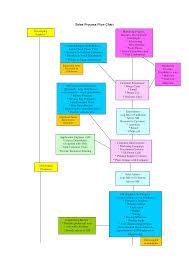Sales Process Flow Chart Template Kostenloses Sales Process Flow Chart
