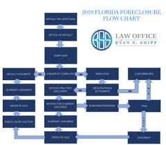 2019 Florida Foreclosure Flow Chart Shipp Law Legal Blog
