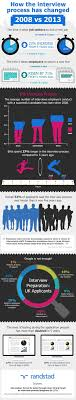 best ideas about interview process the interview how the job interview process has changed in the last five years infographic