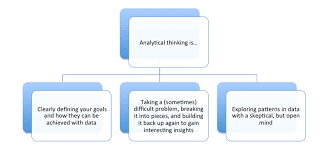 Analytical Thinking In The Workplace And The Classroom Oceans Of Data
