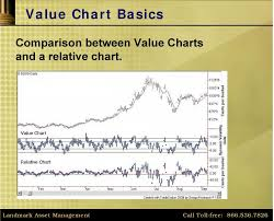 Value Charts And Price Action Profile Dynamic Trading Indicators New Techniques For Evolving