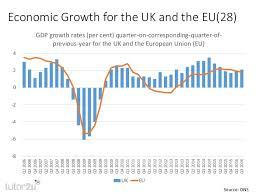 Uk Economic Growth Charts 15 Charts On The Uk Economy October 2016
