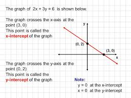 the graph of 2x 3y 6 is shown below