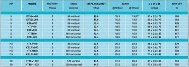 Air Compressor Psi Chart Air Compressors Accessories