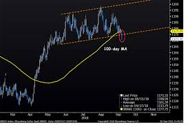 Top In Usd The Technical Analyst