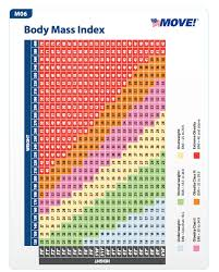 Obese Bmi Chart Free Bmi Chart Templates Download Top Form Templates