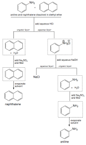 Benzoic Acid Extraction Flow Chart Propose A Procedure To Separate Aniline From Naphthalene
