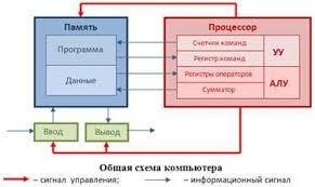 Отчет По Практике По Программированию Метод пошаговой детализации в программировании