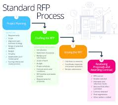 Project Proposal Flow Chart Master Your Companys Rfp Process Smartsheet