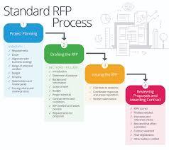 Construction Rfi Process Flow Chart Master Your Companys Rfp Process Smartsheet