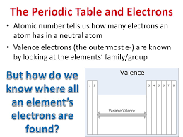 Chemistry 1d - Students know how to use the periodic table to ...