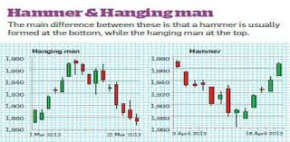 Icici Bank Candlestick Chart How To Read Candlestick Stock Charts The Economic Times