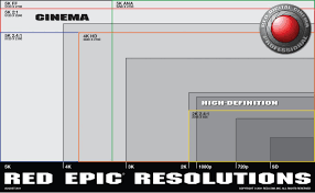 Red Camera Resolution Chart 4k Or Not 4k That Is The Question