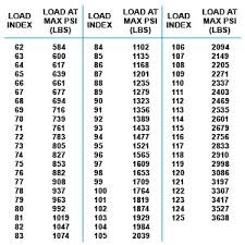 Commercial Tyre Load Rating Chart Motorcycle Tire Speed Rating Chart A Brief Detail Study On