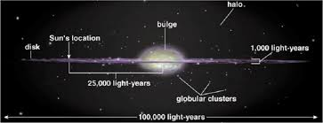 The Galactic Context Of Our Solar System  Osho NewsSolar System In Light Years