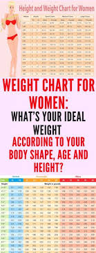 Womans Weight Chart Weight Chart For Women Whats Your Ideal Weight According To
