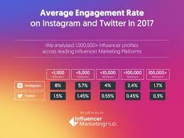 Instagram Money Calculator Instagram Influencer Engagement