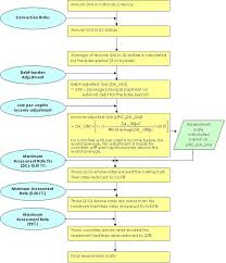 Flow Chart Un Scale Of Assessment Methodology Support