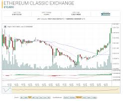 Ethereum Classic Market Report Etc Btc Up 49 78 On The Day