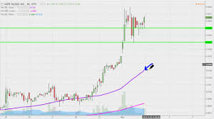 Vape Stock Chart Vape Holdings Inc Vape Stock Chart Technical Analysis For 11 01 16