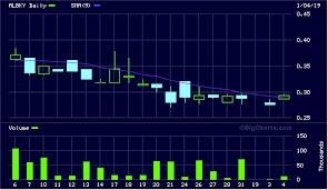 Albky Stock Charts Thursday November Albky Alpha Bank