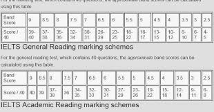 Ielts Materials Calculate Your Ielts Score Academic And