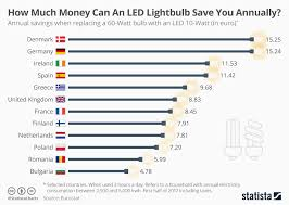 Chart How Much Money Can An Led Lightbulb Save You Annually