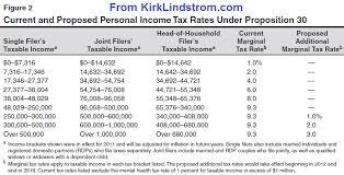 9 Sales Tax Chart California Bob Brinker Fan Club Blog California Income Tax Rates