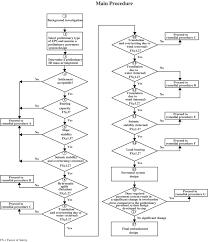 Embankment Design Example Flow Chart Of Design Procedure For An Eps Block Geofoam