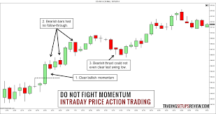 3 Useful Tips For Intraday Price Action Trading Trading