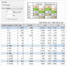 Scale 75 Paint Conversion Chart Autocad Scale Chart Autocad Page Setup Metric Conversion