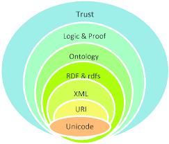 Stacked Venn Diagram Stack Venn Diagram Of Semantic Web Architecture 7 Download