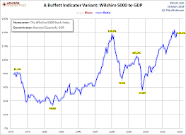 Stock Market Capitalization To Gdp Through Q2 2019