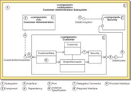 uml   component diagram definitionuml   component diagram