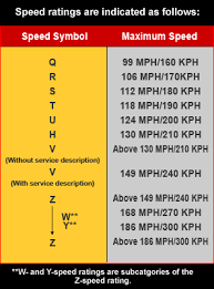 Tire Speed Rating Chart Google Search Car Racing Bikes