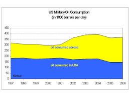 Sohbet Karbuz Us Military Oil Consumption Abroad