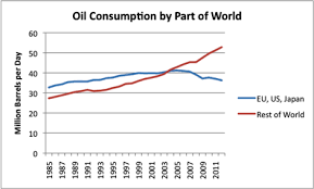 Oil Consumption Chart Developed Economies Oil Consumption Peaked Versus Developing