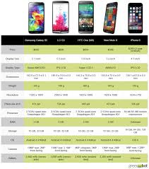 Apple Phones Comparison Chart Spec Showdown Apples Iphone 6 Vs The Best New Android